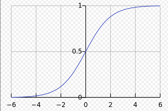 sigmoid函数图像