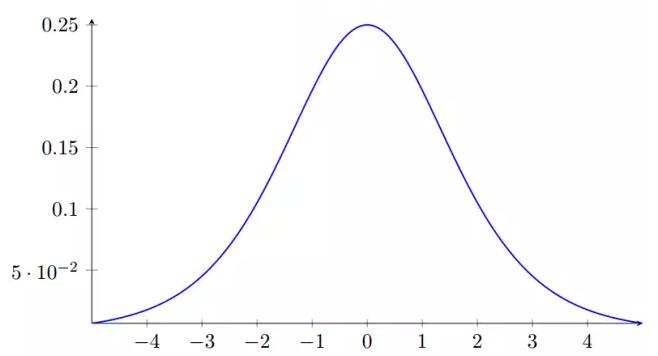 sigmoid函数导数图像