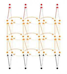 多层(双向)RNN