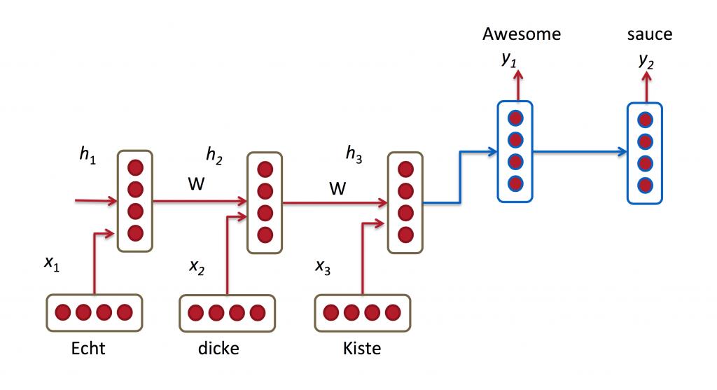 应用于机器翻译的一个RNN模型