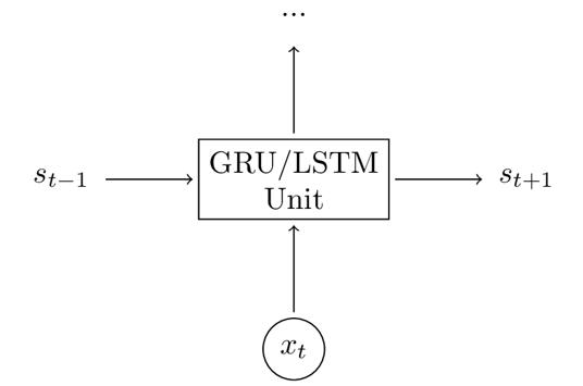 简化LSTM和GRU模型