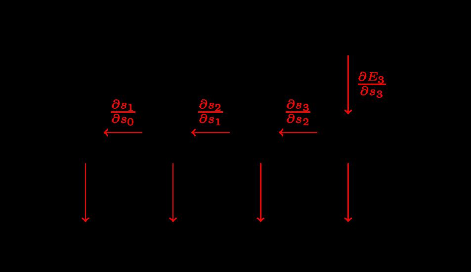 BPTT复合函数链式求导